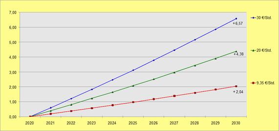 Nominallohnplus für drei Lohngrupppen bei jährlicher Lohnerhöhung von zwei Prozent