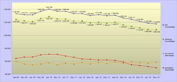 Entwicklung der Aufstockerzahlen 2008 bis 2016