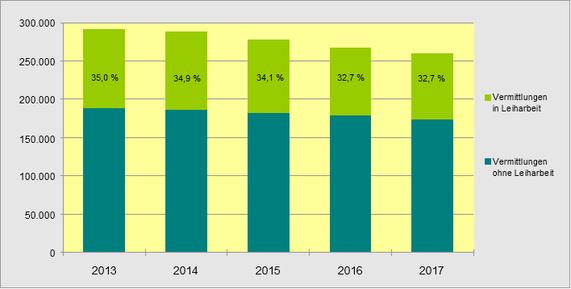 Vermittlung von Arbeitslosen in Leiharbeit durch die BA, 2013 bis 2017
