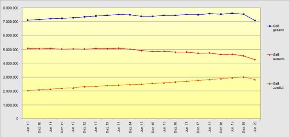 Entwicklung der Minijobs 2010 bis 2020