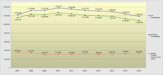Entwicklung der Aufstockerzahlen 2007 bis 2016