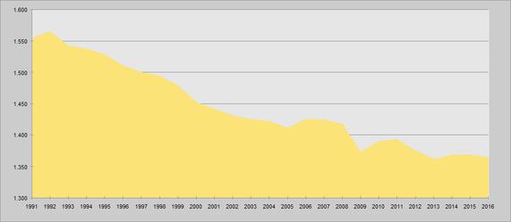 Jahresarbeitsvolumen pro Erwerbstätigem 1991 bis 2016