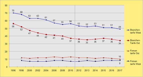 Entwicklung des Anteils der Beschäftigten mit Branchen- oder Firmentarifbindung bis 2017