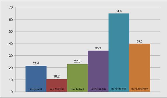 Niedriglohnrisiko 2014 nach Beschäftigungsform