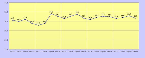 Anteil der Jobofferten aus der Leiharbeit an allen gemeldeten offenen Stellen, 2013 bis 2017