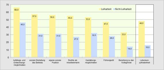 Unzufriedenheit von Leiharbeitsbeschäftigten in Österreich