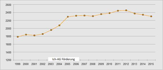 Entwicklung der Soloselbstständigkeit bis 2015