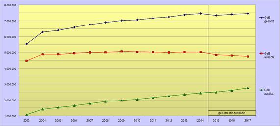 Minijobentwicklung 2003 bis 2017
