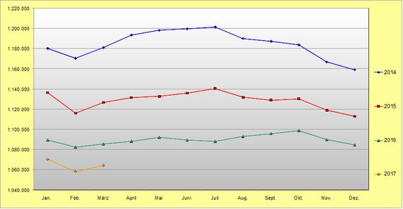 Abhängig erwerbstätige Aufstocker Januar 2014 bis März 2017