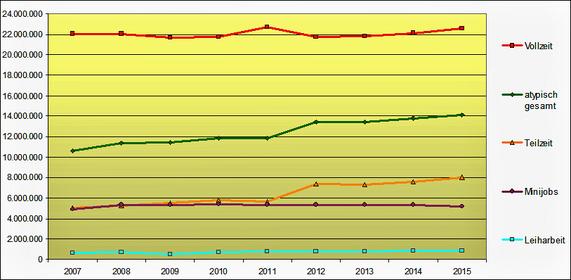 Entwicklung atypischer Beschäftigung 2007-2015
