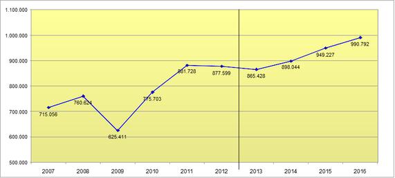 Leiharbeitsbeschäftigte im Jahresdurchschnitt 2007-2016