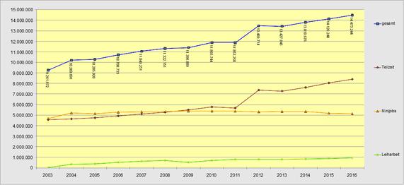 Entwicklung atypischer Beschäftigung 2003 bis 2016