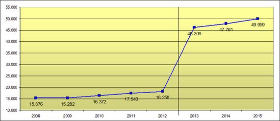 Betriebe der Arbeitnehmerüberlassung 2008 bis 2015