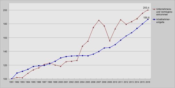 Entwicklung Arbeitnehmerentgelte und Gewinneinkommen