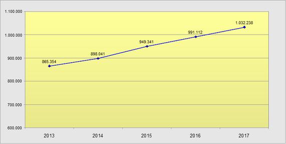 Leiharbeiter im Jahresdurchschnitt 2013-2017