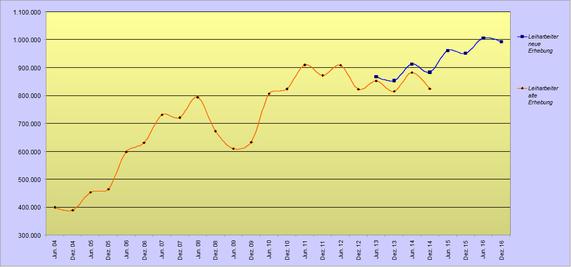 Entwicklung Leiharbeitsbeschäftigte 2004-2016