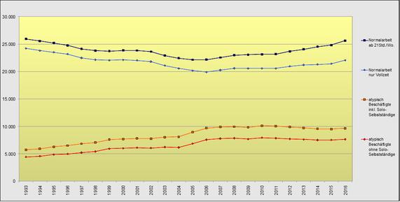 Entwicklung regulärer und atypischer Beschäftigung von 1993 bis 2016