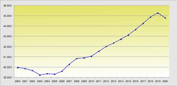 Entwicklung der Erwerbstätigkeit 2000 bis 2020