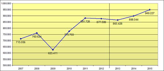 Leiharbeitsbeschäftigte 2007 bis 2015