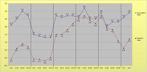 Lohnentwicklung 2012 bis Mitte 2017