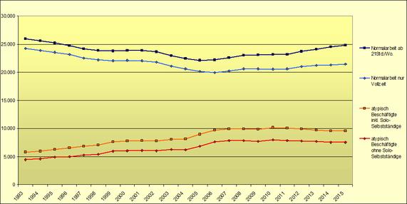Entwicklung atypische Beschäftigung bis 2015 (DESTATIS)
