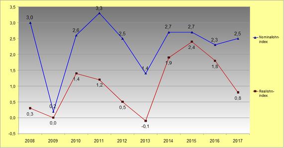 Reallohnentwicklung 2008 bis 2017