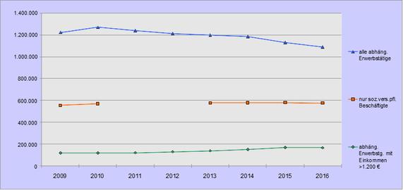 Entwicklung der Aufstockerzahlen 2009 bis 2016
