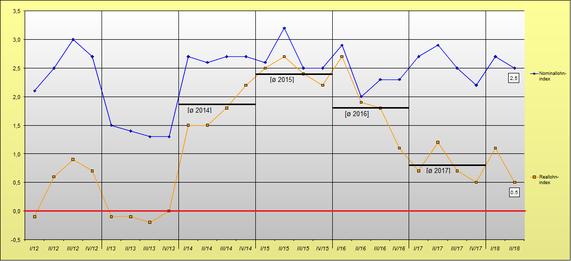 Lohnentwicklung 2012 bis Mitte 2018