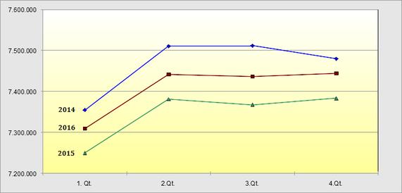 Geringfügige Beschäftigung im Dreijahresvergleich 2014-16