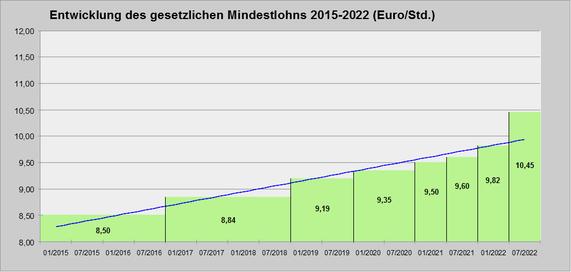 Entwicklung des Mindestlohns bis Juli 2022