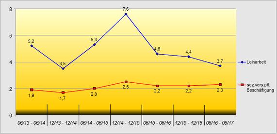 Wachstumsraten der Leiharbeitsbeschäftigung bis Juni 2017