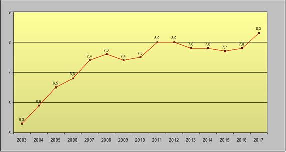 Anteile befristeter Beschäftigung in Deutschland, 2003 bis 2017