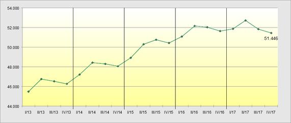 Anzahl Verleihbetriebe 2013-2017