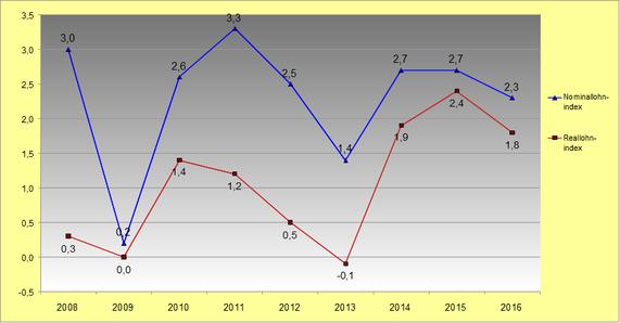 Lohnentwicklung 2008 bis 2016