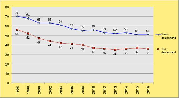 Tarifbindung von Beschäftigten bis 2016