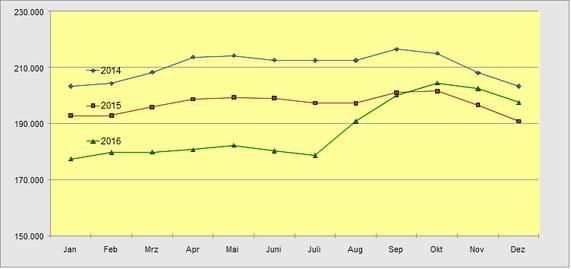 Aufstocker in Vollzeit 2014-16