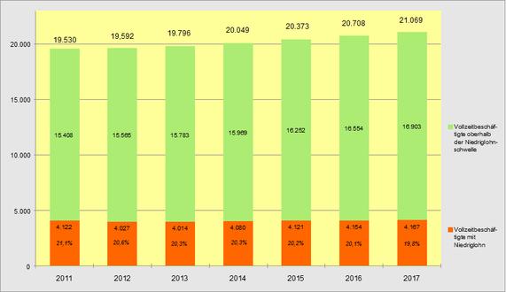 Vollzeitbeschäftigte mit Entgelten oberhalb und unterhalb der Niedriglohnschwelle, 2011 bis 2017