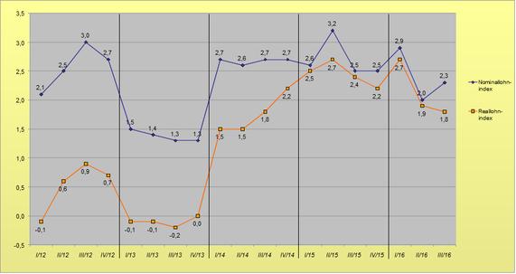 Entwicklung Reallöhne bis September 2016