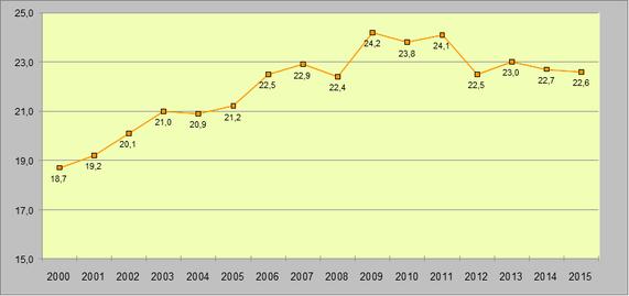 Entwicklung des Niedriglohnsektors bis 2015