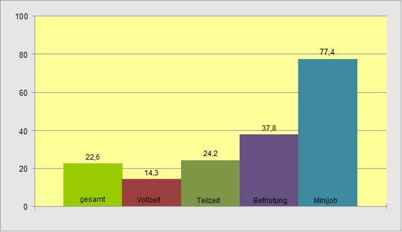 Anteile abhängig Beschäftigter mit Niedriglohn nach Beschäftigungsverhältnis