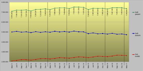 Minijobentwicklung März 2011 bis März 2017