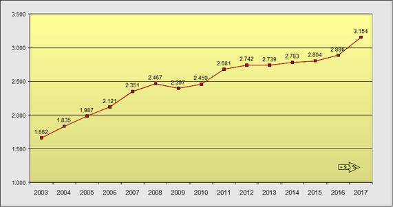 Entwicklung der Zahl befristeter Arbeitsverträge in Deutschland von 2003 bis 2017