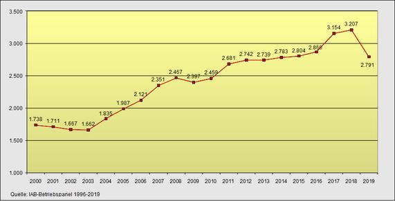 Befristet Beschäftigte 2000-2019