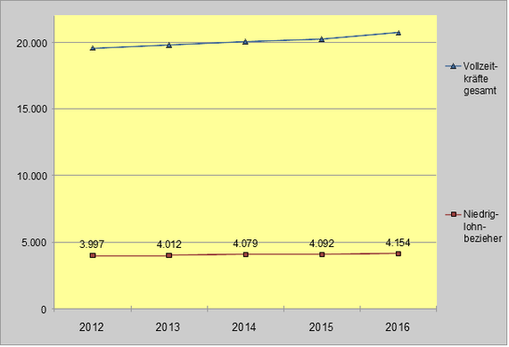 Entwicklung Niedriglohnsektor laut Entgeltstatistik
