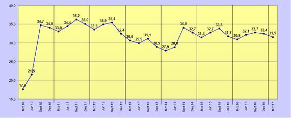 Anteil Leiharbeitsofferten an allen der BA gemeldeten offenen Stellen, 2010-2016