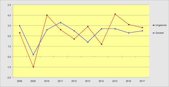 Nominallohnentwicklung 2008 bis 2017