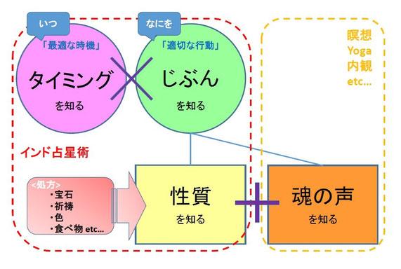『成功の法則』の図解