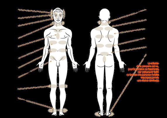 Position traitement Reiki