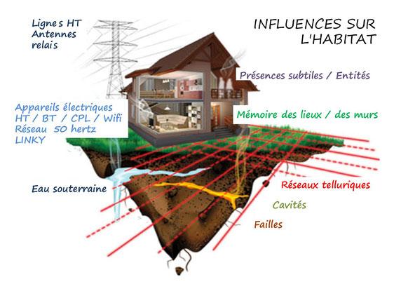 wifi réseau eau souterraine fantômes mémoire lieux histoire cavités failles