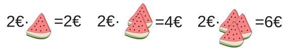 Veranschaulichung von Funktionen mithilfe von Wassermelonenstücken.